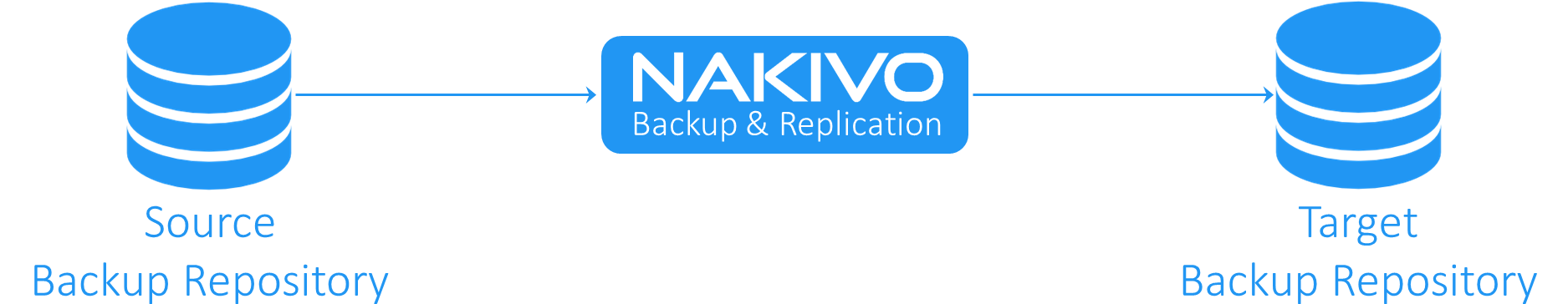 Backup copy for VMware, Hyper-V and AWS EC2
