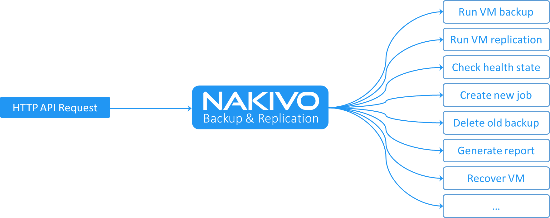 NAKIVO Backup & Replication HTTP APIs para Automatización
