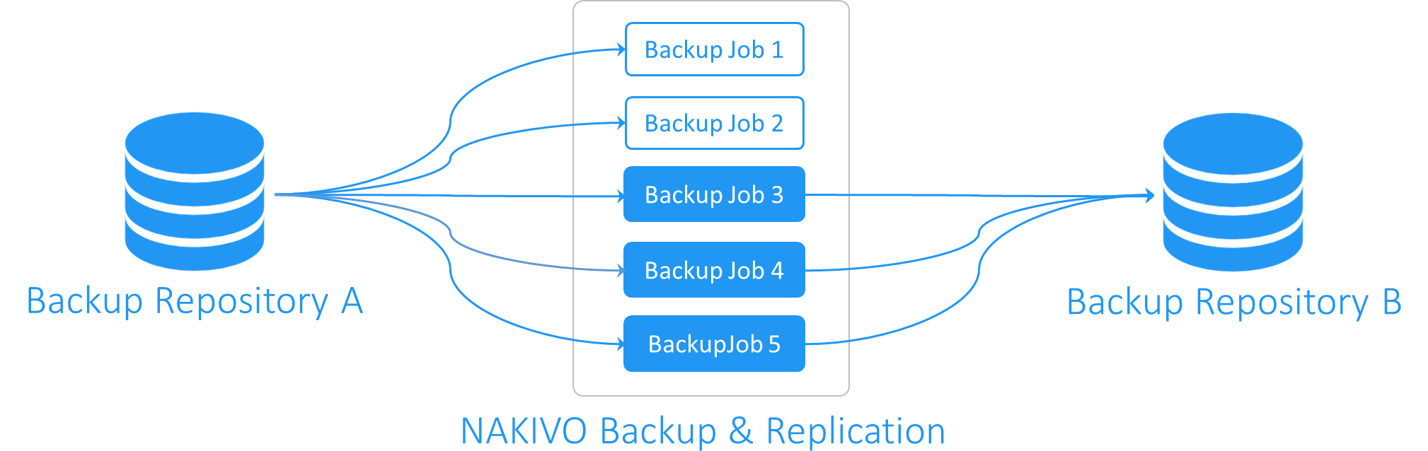 Backup copy for selected jobs