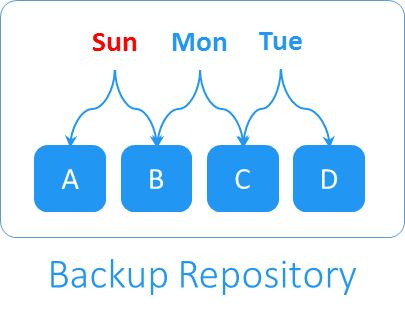 Backup Recovery Points
