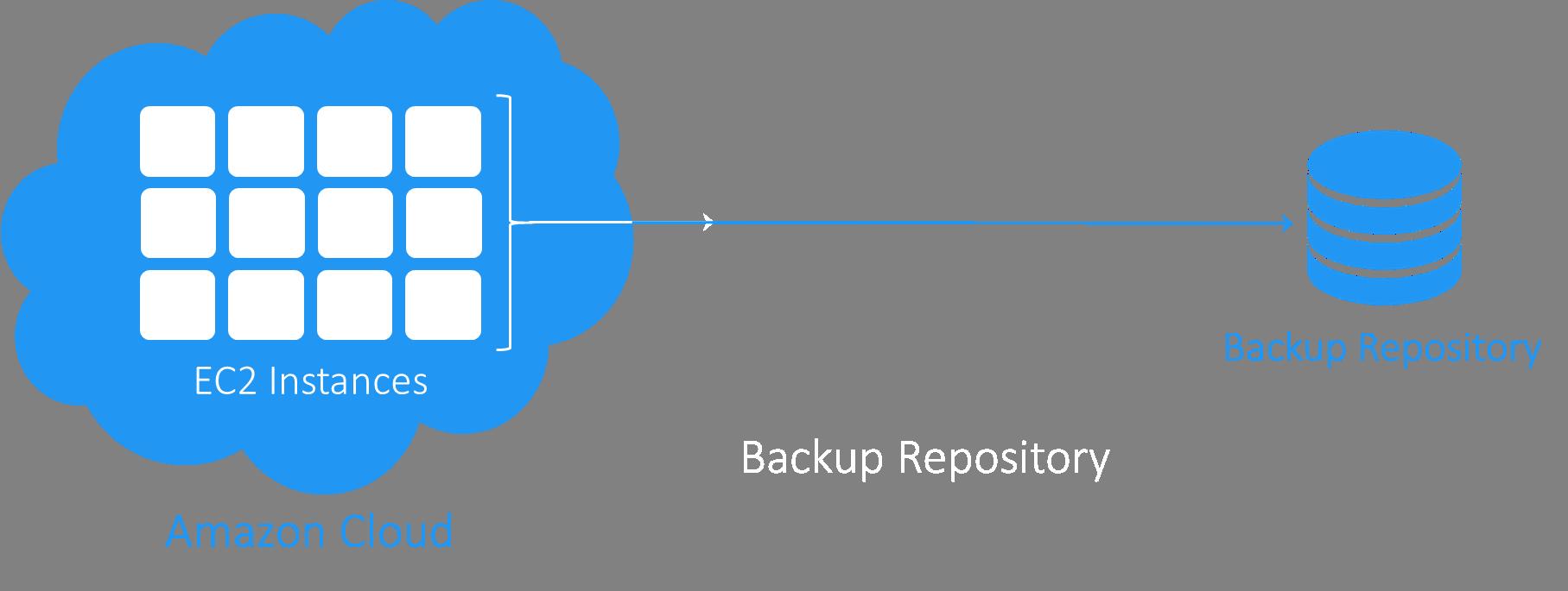AWS EC2 Instance Backup