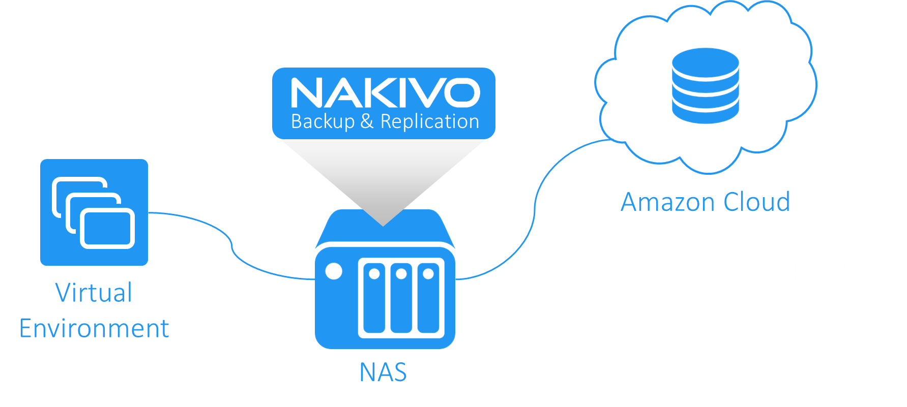 Backup Virtual Environment from WD NAS to Amazon Cloud